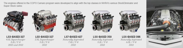 COPO Camaro Engine Options