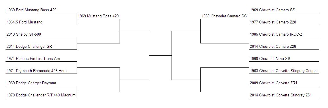 Muscle Car Madness Bracket After Round 2