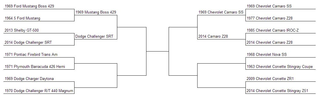 Muscle Car Madness Bracket Round 5