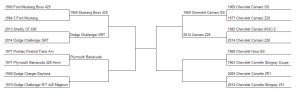 Muscle Car Madness Round 6 Bracket