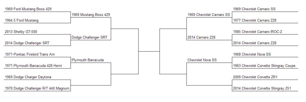 Muscle Car Madness Bracket Round 7