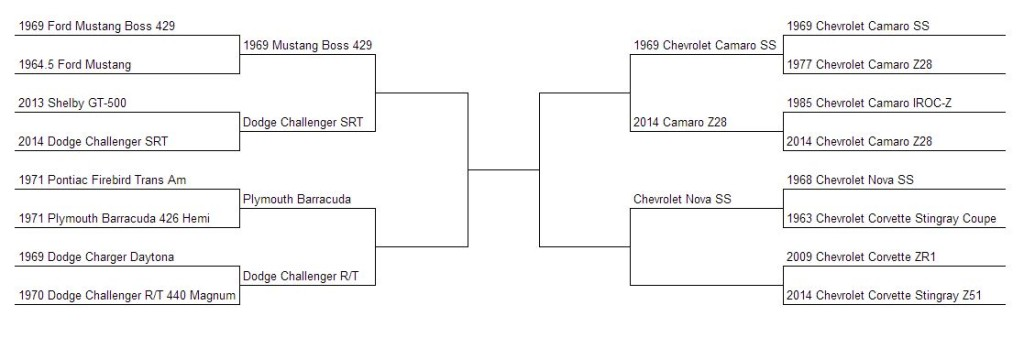 Muscle Car Madness Round 8 Bracket