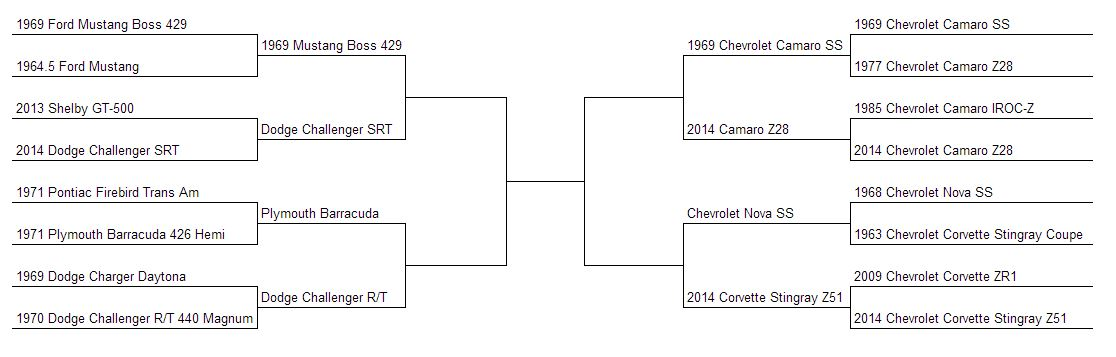 Muscle Car Madness Round 9 Bracket