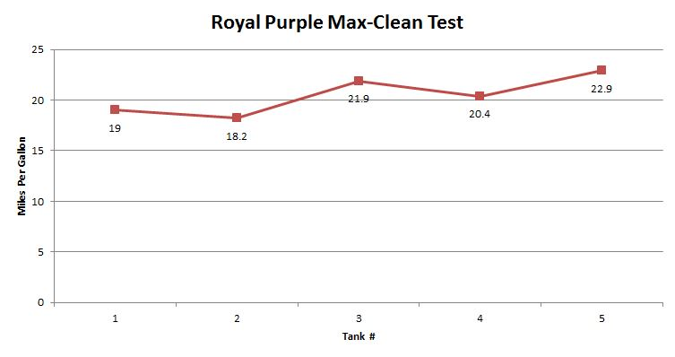 Royal Purple Max Clean Test Results
