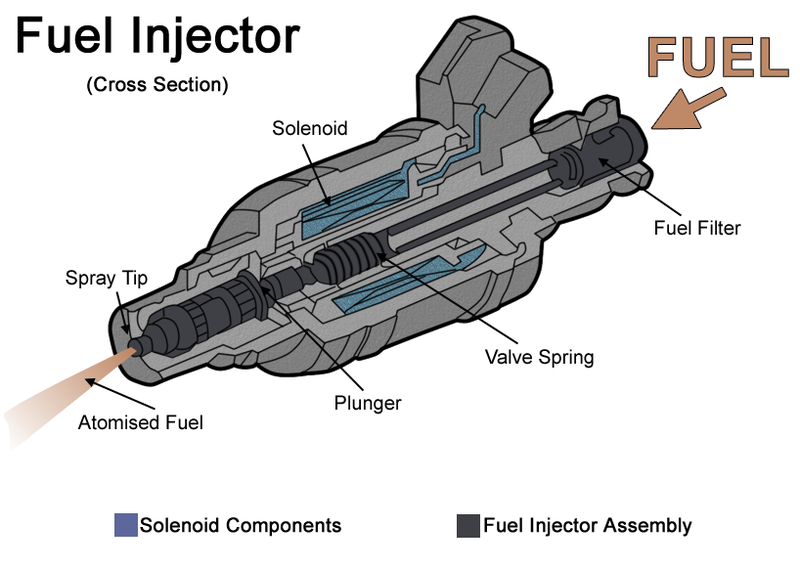 A typical fuel injector