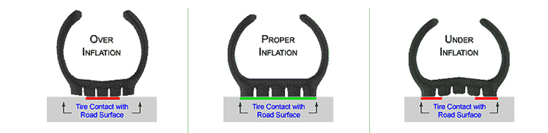 Proper inflation is paramount to good traction. An underinflated tire will only run on the outermost edges of the tread. An overinflated tire will only run on the very center of the tread. The low pressure forces the sidewalls to bulge outward, forcing the center inward.