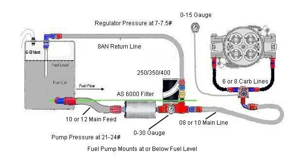 Get the Right Fuel System for Your Horsepower Needs