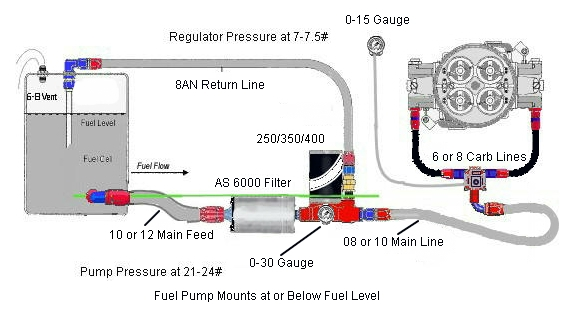 Get the Right Fuel System for Your Horsepower Needs – RacingJunk News