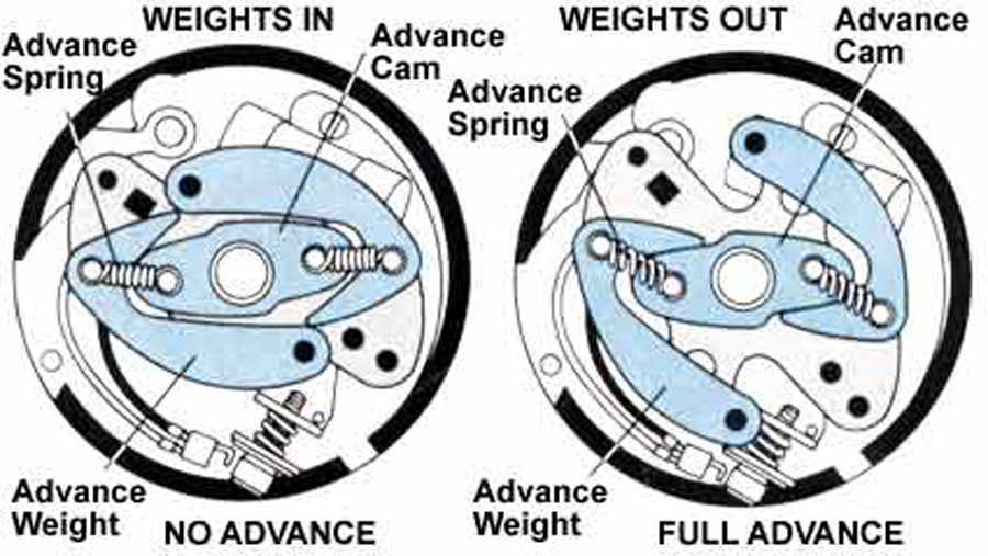 This shows the effects that rpm has on the mechanical advance. The left image shows the distributor with no advance, while the image on the right shows full advance.
