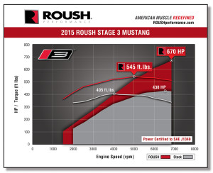 roush_stage3_hp