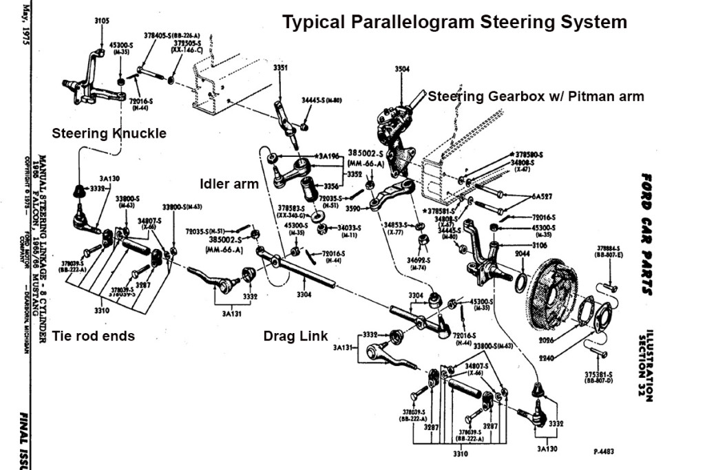 Typical arrangement of a steering gear box/parallelogram steering system. This one is off of a 65-66 Ford Mustang,