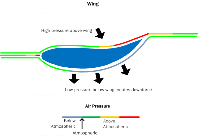 Here, air traveling faster over a longer, lower edge of the wing corresponds with a reduction in pressure.