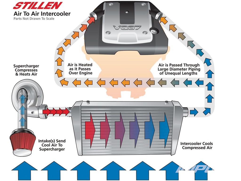 Dive Deep into Supercharger Tech