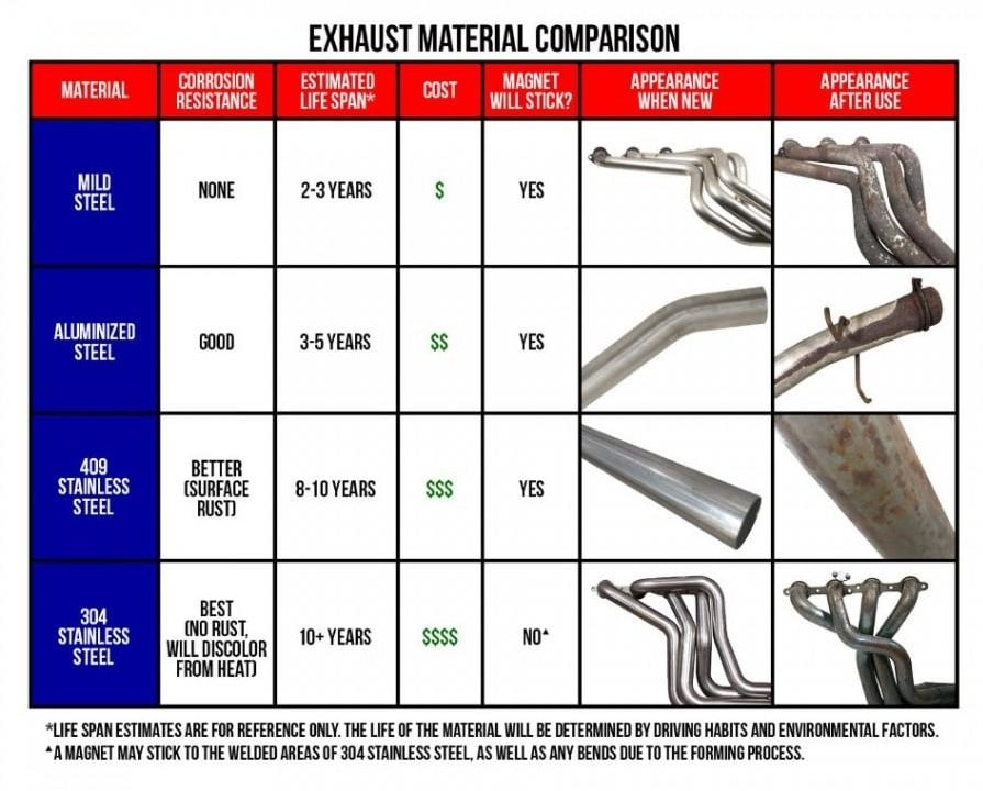 Exhaust 101: What You Need to Know – RacingJunk News