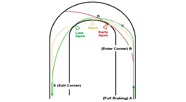 Trimming Distance and the Challenge of Late Apexing