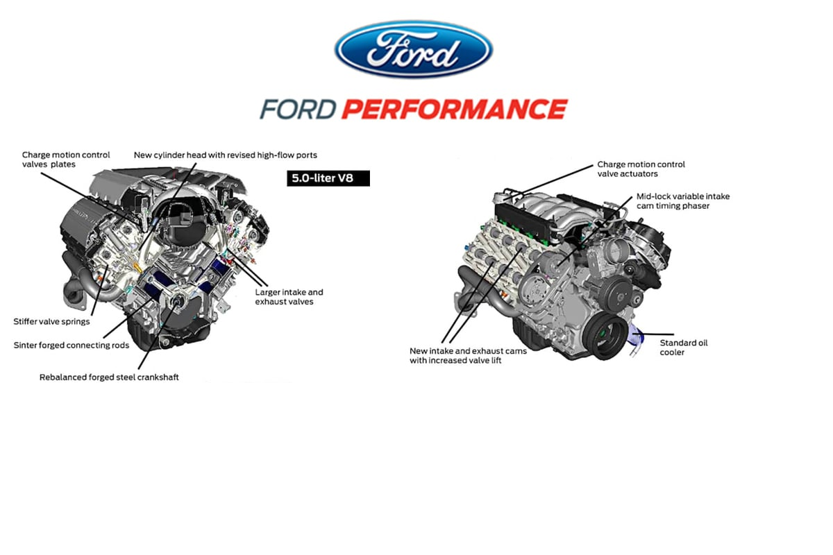 ford coyote 5 0 engine diagram looking back at the evolution of the ford performance 5 0l coyote  ford performance 5 0l coyote