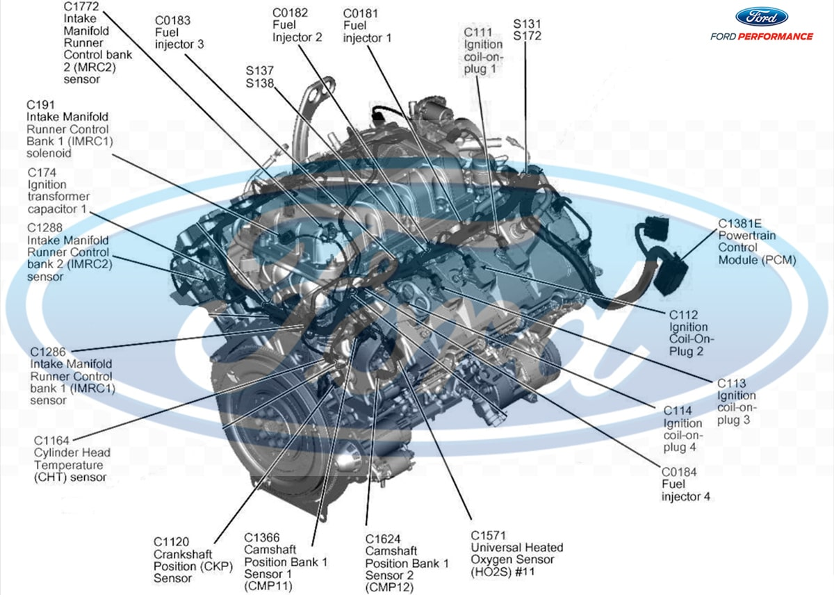 coyote engine diagram looking back at the evolution of the ford performance 5 0l coyote  ford performance 5 0l coyote