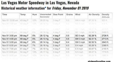 Air Density Effects on Great Motorsport Races